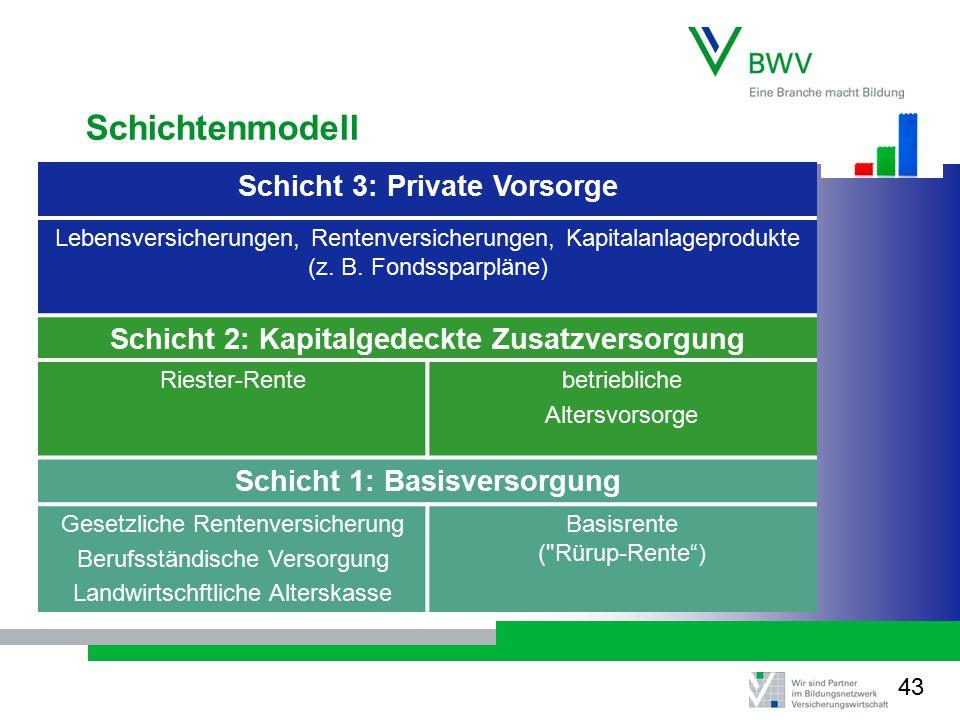 Schichtenmodell Schicht 3: Private Vorsorge Lebensversicherungen, Rentenversicherungen, Kapitalanlageprodukte (z. B. Fondssparpläne) Schicht 2: Kapita