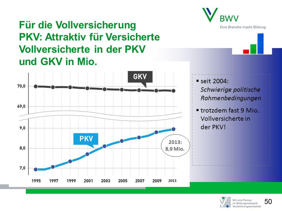 Für die Vollversicherung PKV: Attraktiv für Versicherte Vollversicherte in der PKV und GKV in Mio.  seit 2004: Schwierige politische Rahmenbedingunge
