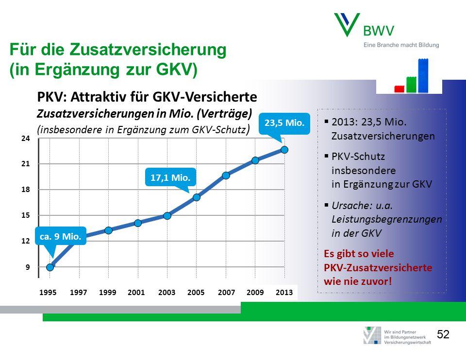 PKV: Attraktiv für GKV-Versicherte Zusatzversicherungen in Mio. (Verträge) (insbesondere in Ergänzung zum GKV-Schutz )  2013: 23,5 Mio. Zusatzversich