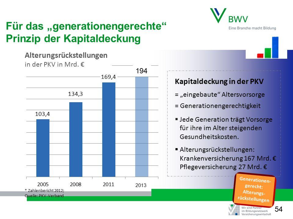 """* Zahlenbericht 2012; Quelle: PKV-Verband Kapitaldeckung in der PKV = """"eingebaute Altersvorsorge = Generationengerechtigkeit  Jede Generation trägt Vorsorge für ihre im Alter steigenden Gesundheitskosten."""