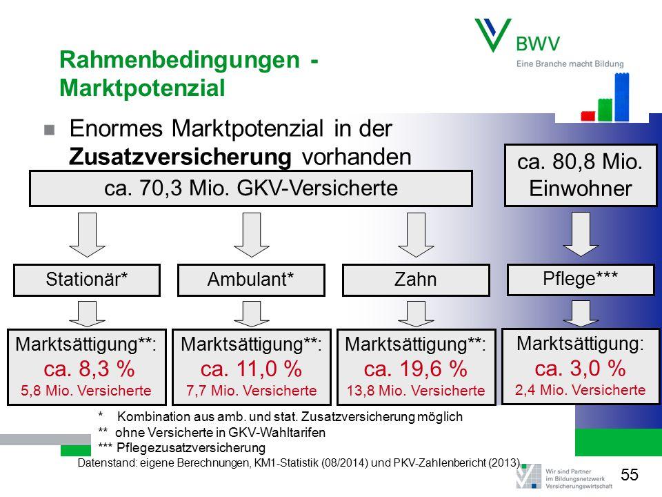 Rahmenbedingungen - Marktpotenzial Enormes Marktpotenzial in der Zusatzversicherung vorhanden * Kombination aus amb. und stat. Zusatzversicherung mögl