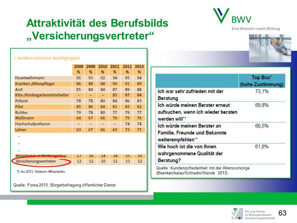 """64 Attraktivität des Berufsbilds """"Versicherungsvertreter"""" Quelle: Forsa 2013; Bürgerbefragung öffentlicher Dienst...... Quelle: Kundenzufriedenheit mi"""
