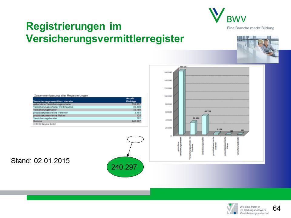 Registrierungen im Versicherungsvermittlerregister Stand: 02.01.2015 240.297 64