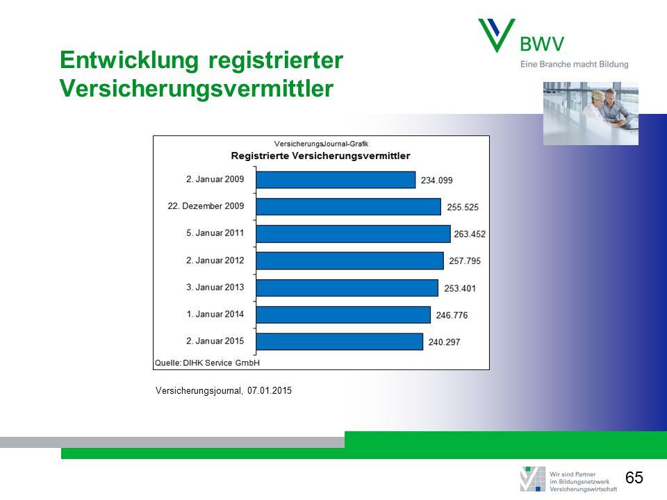 Entwicklung registrierter Versicherungsvermittler Versicherungsjournal, 07.01.2015 65