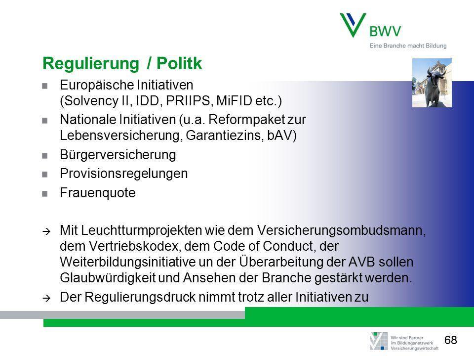 Regulierung / Politk Europäische Initiativen (Solvency II, IDD, PRIIPS, MiFID etc.) Nationale Initiativen (u.a. Reformpaket zur Lebensversicherung, Ga