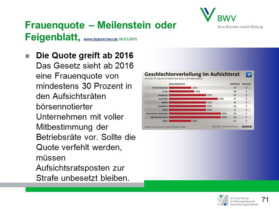 Frauenquote – Meilenstein oder Feigenblatt, www.tagesschau.de, 06.03.2015 www.tagesschau.de Die Quote greift ab 2016 Das Gesetz sieht ab 2016 eine Frauenquote von mindestens 30 Prozent in den Aufsichtsräten börsennotierter Unternehmen mit voller Mitbestimmung der Betriebsräte vor.