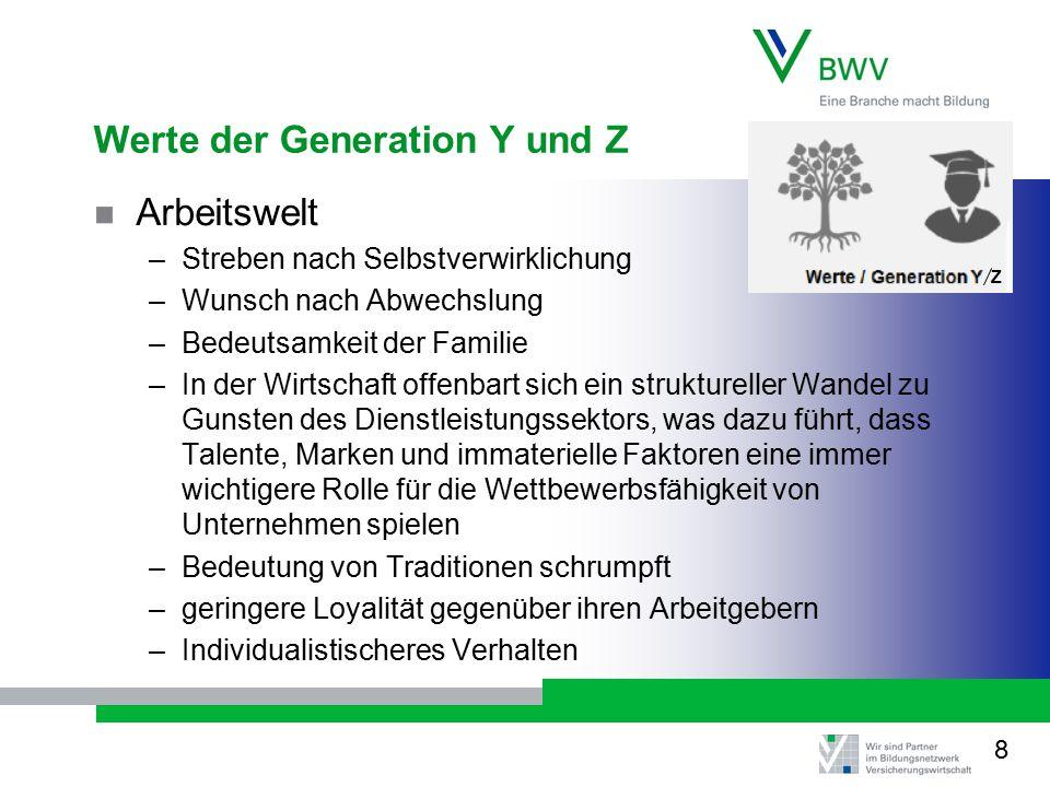 Werte der Generation Y und Z Arbeitswelt –Streben nach Selbstverwirklichung –Wunsch nach Abwechslung –Bedeutsamkeit der Familie –In der Wirtschaft off