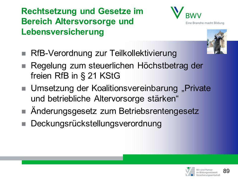 Rechtsetzung und Gesetze im Bereich Altersvorsorge und Lebensversicherung RfB-Verordnung zur Teilkollektivierung Regelung zum steuerlichen Höchstbetra