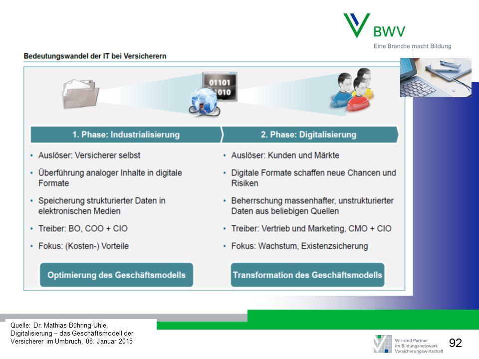 Quelle: Dr. Mathias Bühring-Uhle, Digitalisierung – das Geschäftsmodell der Versicherer im Umbruch, 08. Januar 2015 92