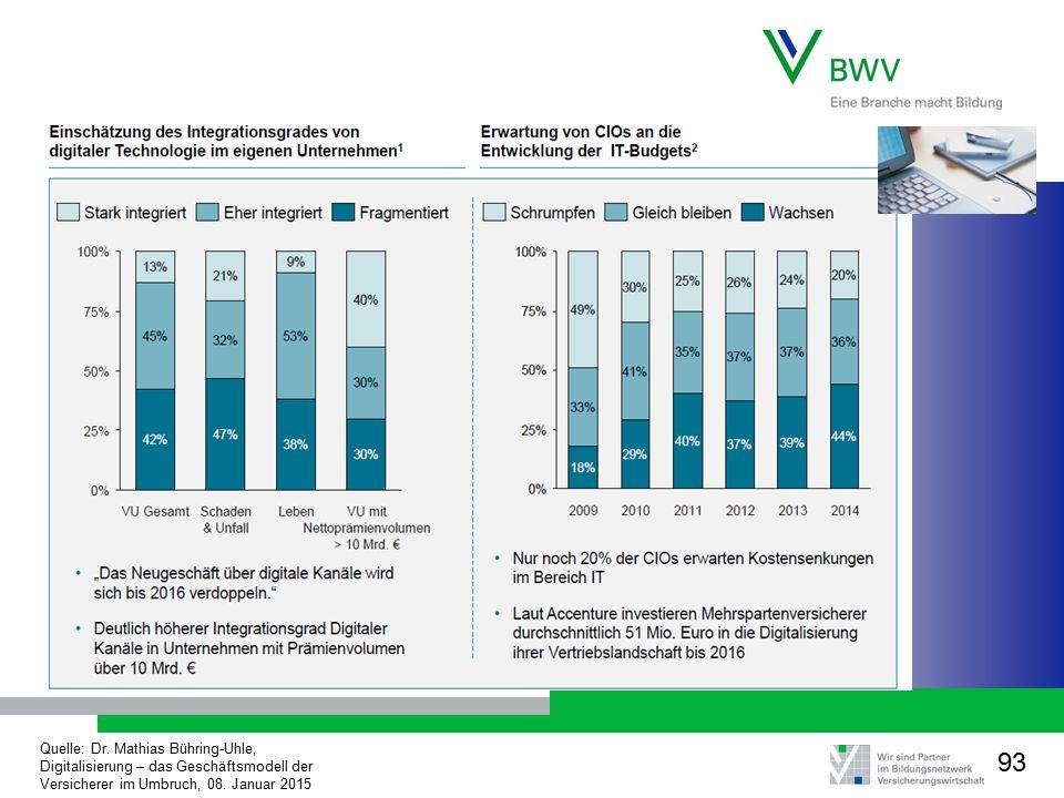 Quelle: Dr. Mathias Bühring-Uhle, Digitalisierung – das Geschäftsmodell der Versicherer im Umbruch, 08. Januar 2015 93