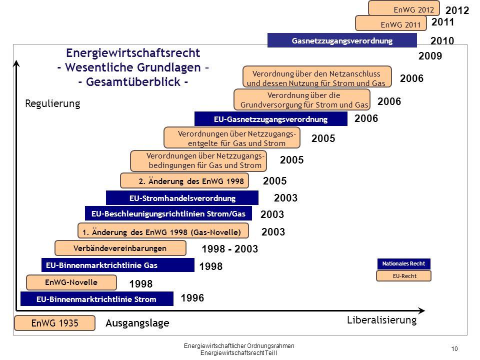 Energiewirtschaftlicher Ordnungsrahmen Energiewirtschaftsrecht Teil I EnWG 1935 Ausgangslage Liberalisierung Regulierung Energiewirtschaftsrecht - Wes