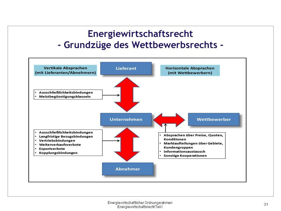 Energiewirtschaftlicher Ordnungsrahmen Energiewirtschaftsrecht Teil I Energiewirtschaftsrecht - Grundzüge des Wettbewerbsrechts - 31