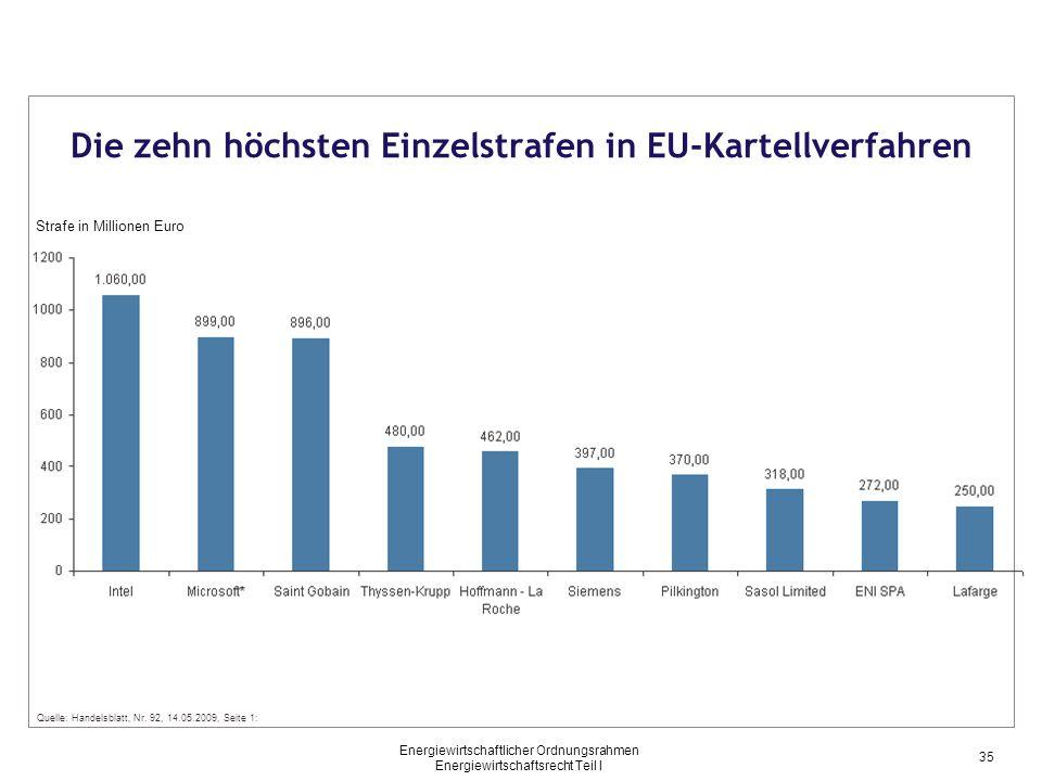 Energiewirtschaftlicher Ordnungsrahmen Energiewirtschaftsrecht Teil I Die zehn höchsten Einzelstrafen in EU-Kartellverfahren Strafe in Millionen Euro