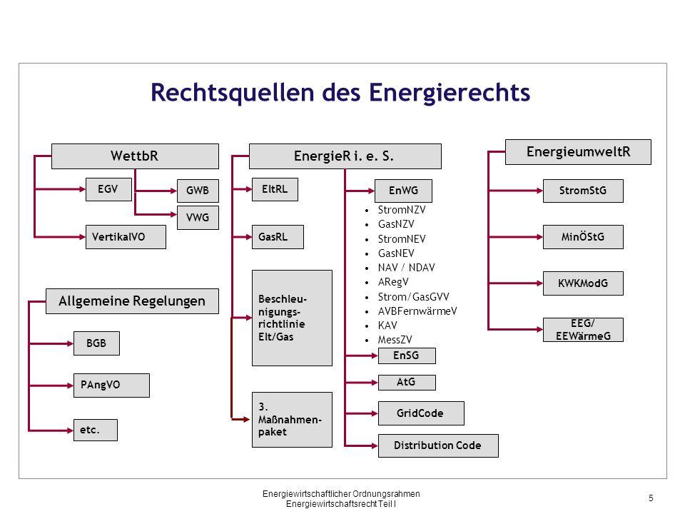 Energiewirtschaftlicher Ordnungsrahmen Energiewirtschaftsrecht Teil I Sekundärrecht – Richtlinien (3) 2009 Neufassung der Binnenmarktrichtlinie für Strom- und Gas 2003/2004 (s.o.) Teil des sog.