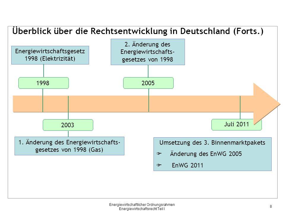 Energiewirtschaftlicher Ordnungsrahmen Energiewirtschaftsrecht Teil I Energiewirtschaftsrecht - Grundlagen – - Überblick über die Entwicklung auf EU-Ebene - 1996 EU-Binnenmarkt- richtlinie Strom 1998 EU-Binnenmarkt- richtlinie Gas 2003 EU-Beschleu- nigungsrichtlinien Strom/Gas 2003 EU-Stromhandels- verordnung 2006 EU-Gasnetzzugangs- verordnung 2009 3.