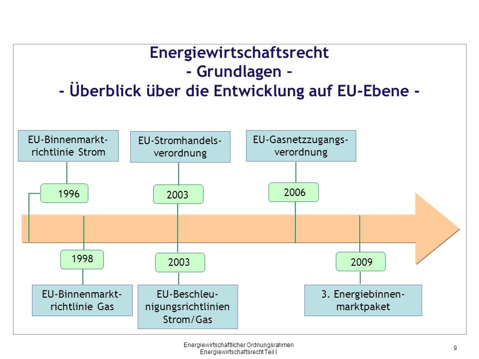 Energiewirtschaftlicher Ordnungsrahmen Energiewirtschaftsrecht Teil I EnWG 1935 Ausgangslage Liberalisierung Regulierung Energiewirtschaftsrecht - Wesentliche Grundlagen – - Gesamtüberblick - Nationales Recht EU-Recht EU-Binnenmarktrichtlinie Strom EU-Binnenmarktrichtlinie Gas EU-Beschleunigungsrichtlinien Strom/Gas EU-Gasnetzzugangsverordnung EnWG-Novelle Verbändevereinbarungen 1.