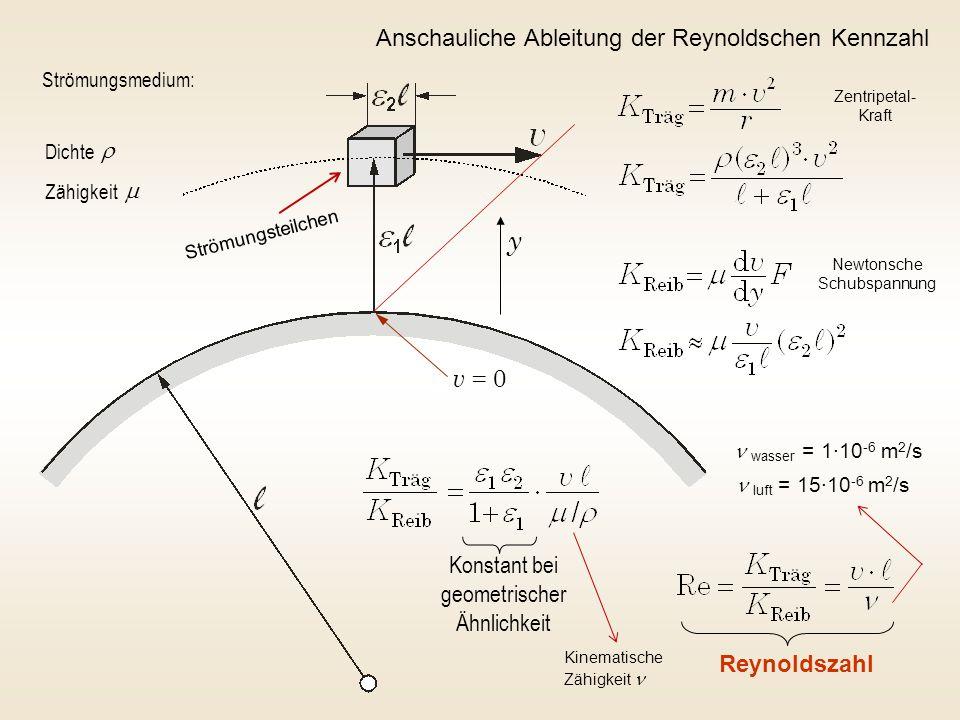 Konstant bei geometrischer Ähnlichkeit Reynoldszahl Strömungsmedium: Dichte Zähigkeit   y v = 0 Anschauliche Ableitung der Reynoldschen Kennzahl was