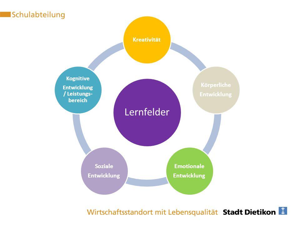 Lernfelder Kreativität Körperliche Entwicklung Emotionale Entwicklung Soziale Entwicklung Kognitive Entwicklung / Leistungs- bereich