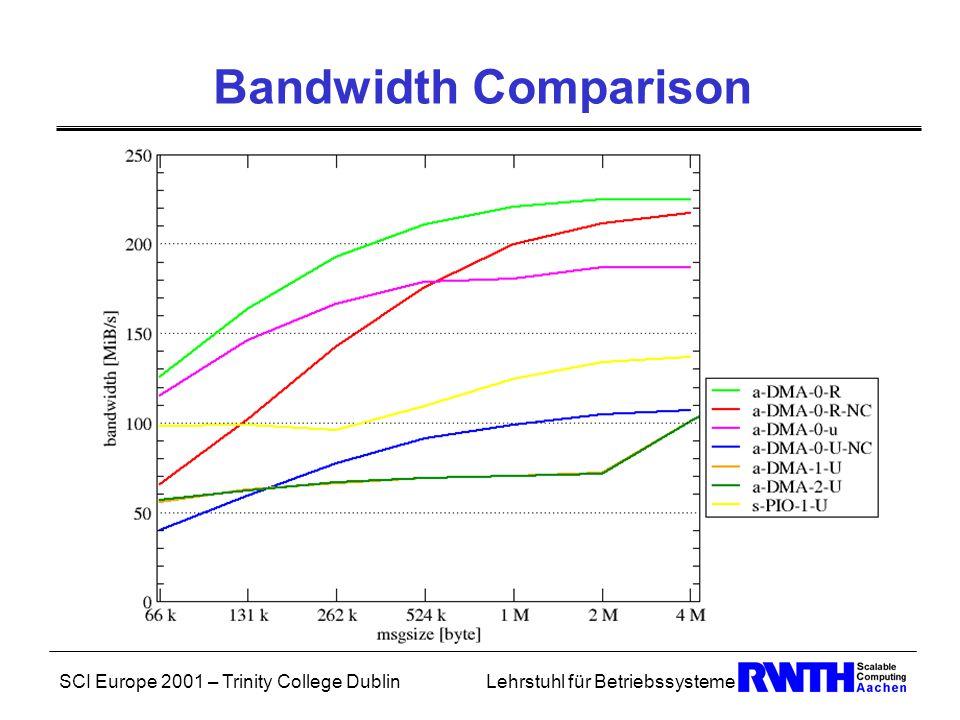 SCI Europe 2001 – Trinity College DublinLehrstuhl für Betriebssysteme Bandwidth Comparison