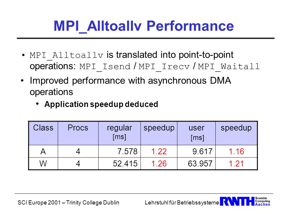SCI Europe 2001 – Trinity College DublinLehrstuhl für Betriebssysteme MPI_Alltoallv Performance MPI_Alltoallv is translated into point-to-point operations: MPI_Isend / MPI_Irecv / MPI_Waitall Improved performance with asynchronous DMA operations Application speedup deduced ClassProcsregular [ms] speedupuser [ms] speedup A47.5781.229.6171.16 W452.4151.2663.9571.21