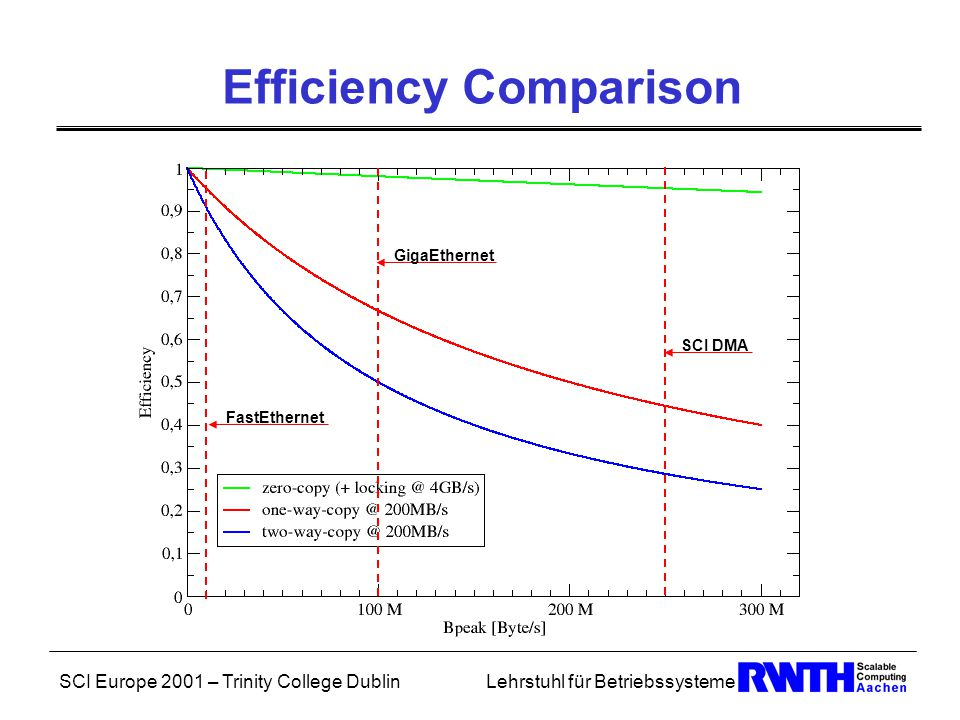 SCI Europe 2001 – Trinity College DublinLehrstuhl für Betriebssysteme Zero-Copying with SCI SCI does zero-copy by nature.