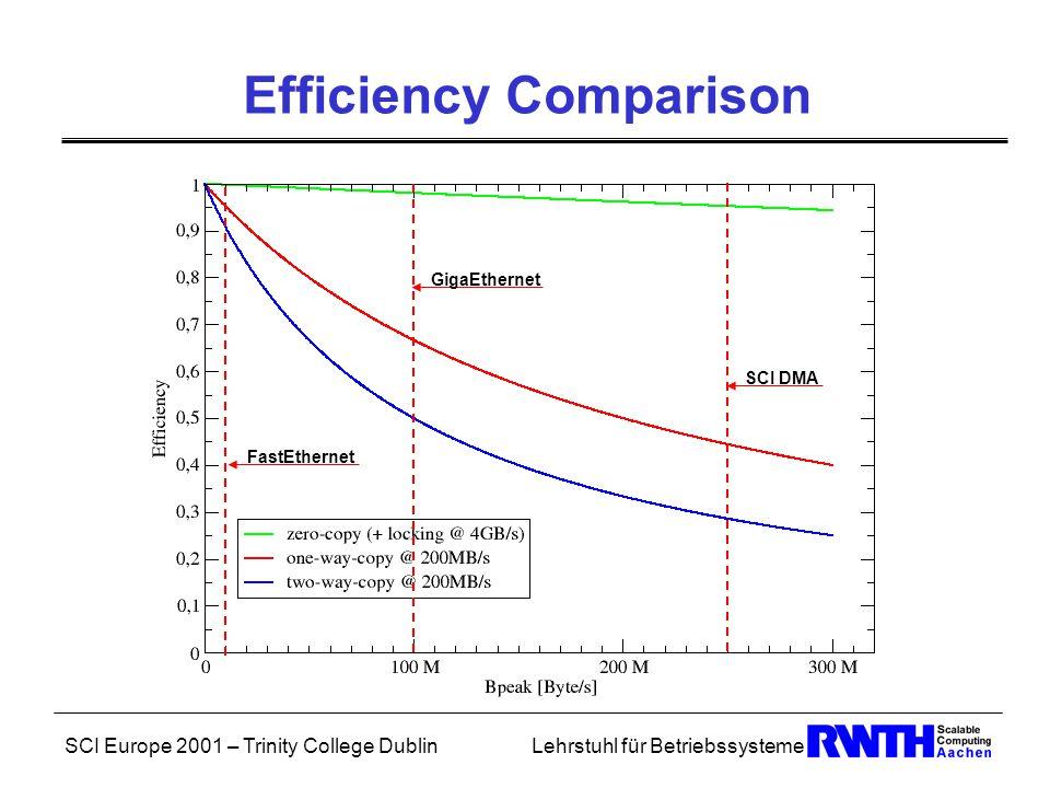SCI Europe 2001 – Trinity College DublinLehrstuhl für Betriebssysteme Efficiency Comparison FastEthernet GigaEthernet SCI DMA