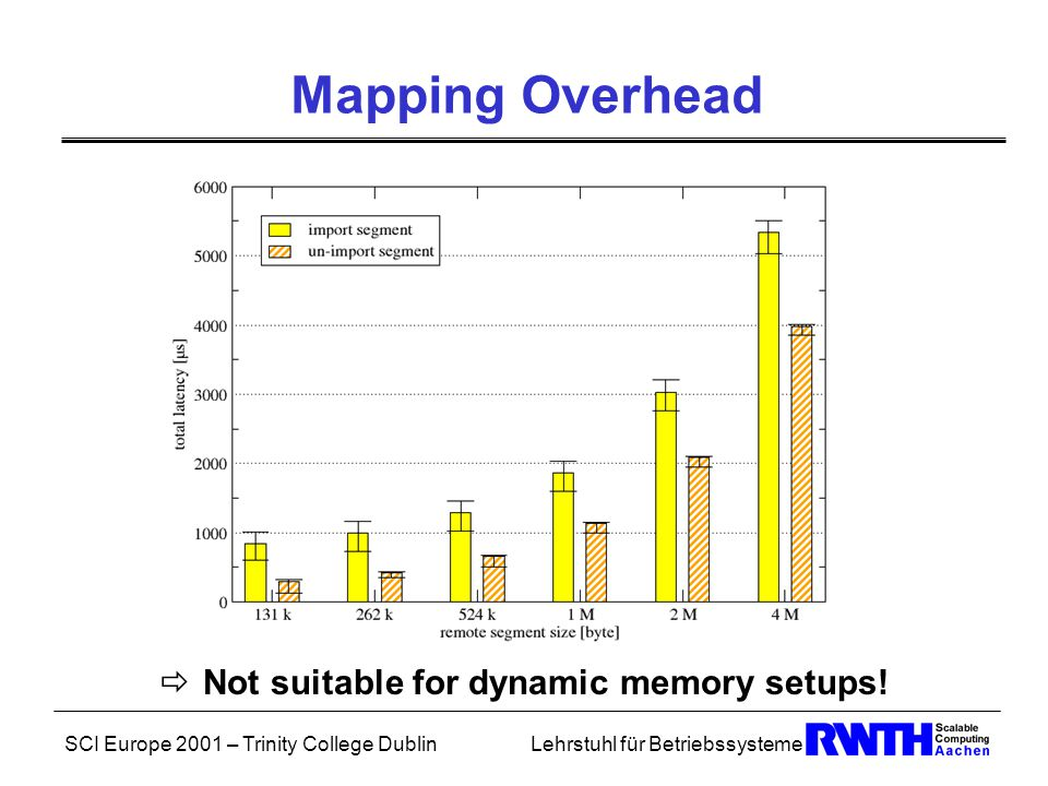 SCI Europe 2001 – Trinity College DublinLehrstuhl für Betriebssysteme Data Moving (II) Connection Paradigm: Connect to remote memory location No representation in local address space  only DMA possible SMI support: Region type RDMA Synchronous / Asynchronous DMA: SMI_Put/SMI_Iput, SMI_Get/SMI_Iget, SMI_Memwait Problems: Alignment restrictions Source needs to be pinned down