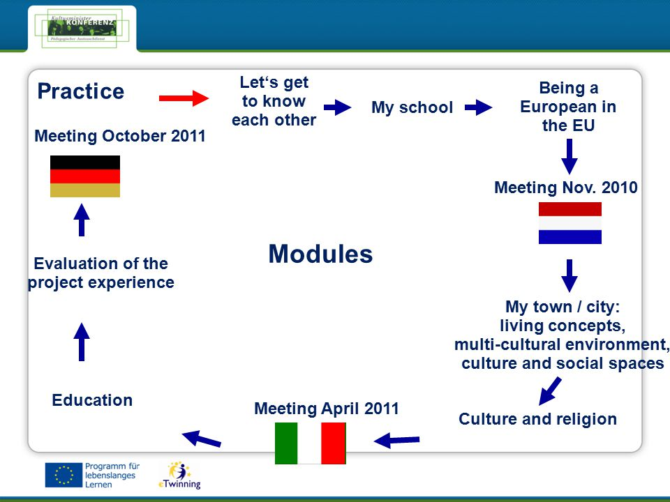 Let's get to know each other My school Being a European in the EU Meeting Nov.