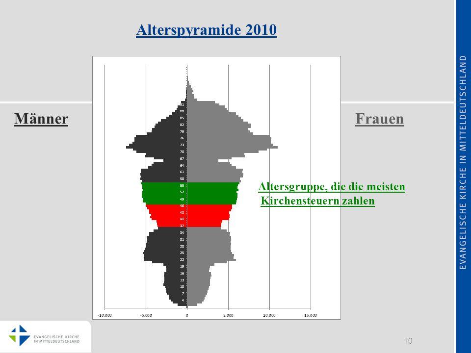 10 Alterspyramide 2010 MännerFrauen Altersgruppe, die die meisten Kirchensteuern zahlen