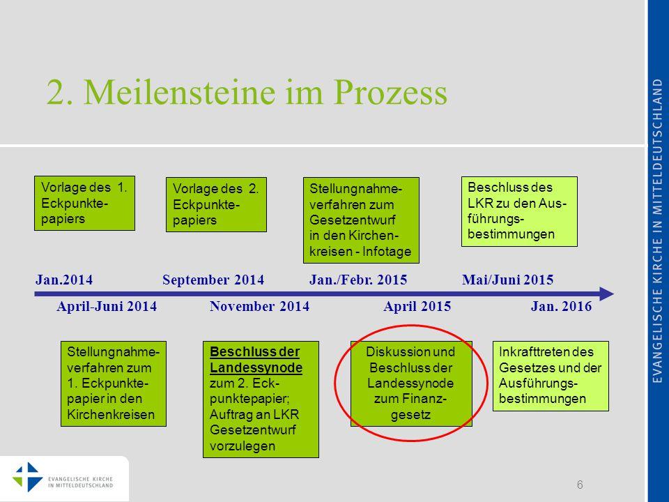 6 Vorlage des 1.Eckpunkte- papiers Jan.2014 April-Juni 2014 Stellungnahme- verfahren zum 1.