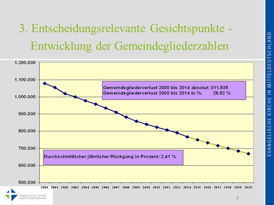 8 3. Entscheidungsrelevante Gesichtspunkte - Entwicklung der Gemeindegliederzahlen