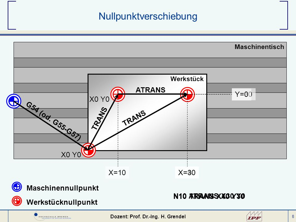 8 Nullpunktverschiebung Maschinentisch Werkstück G54 (od. G55-G57) Maschinennullpunkt Werkstücknullpunkt ATRANS TRANS X0 Y0 X=10X=40 Y=30 X=30 X0 Y0 Y