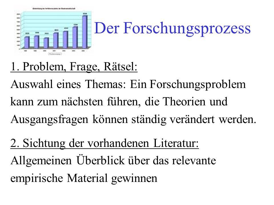 Der Forschungsprozess 3.