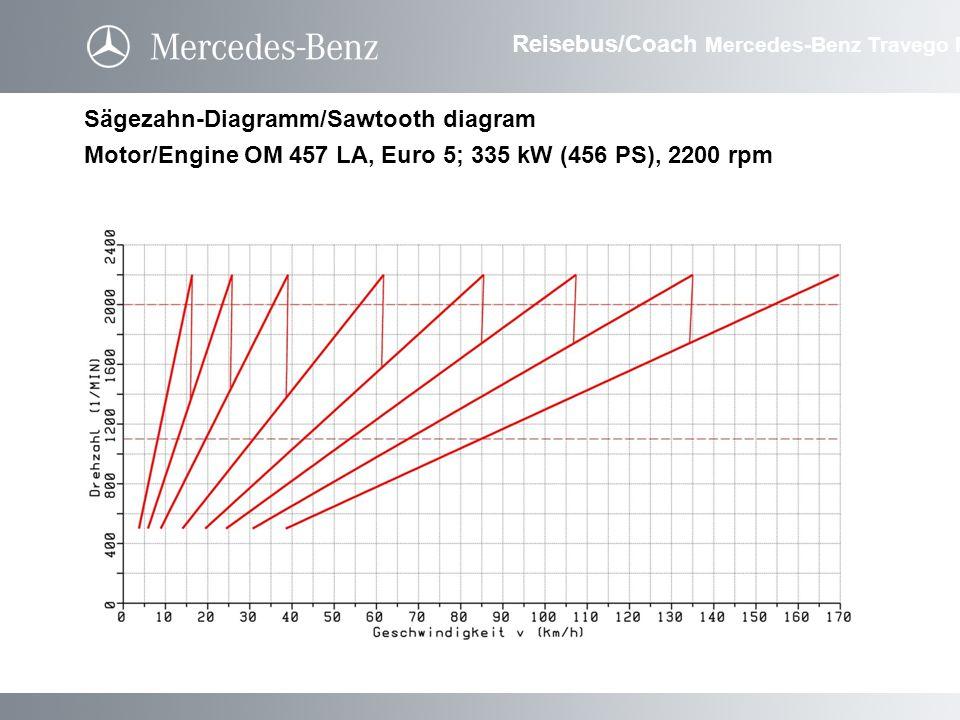 Sägezahn-Diagramm/Sawtooth diagram Motor/Engine OM 457 LA, Euro 5; 335 kW (456 PS), 2200 rpm Reisebus/Coach Mercedes-Benz Travego M