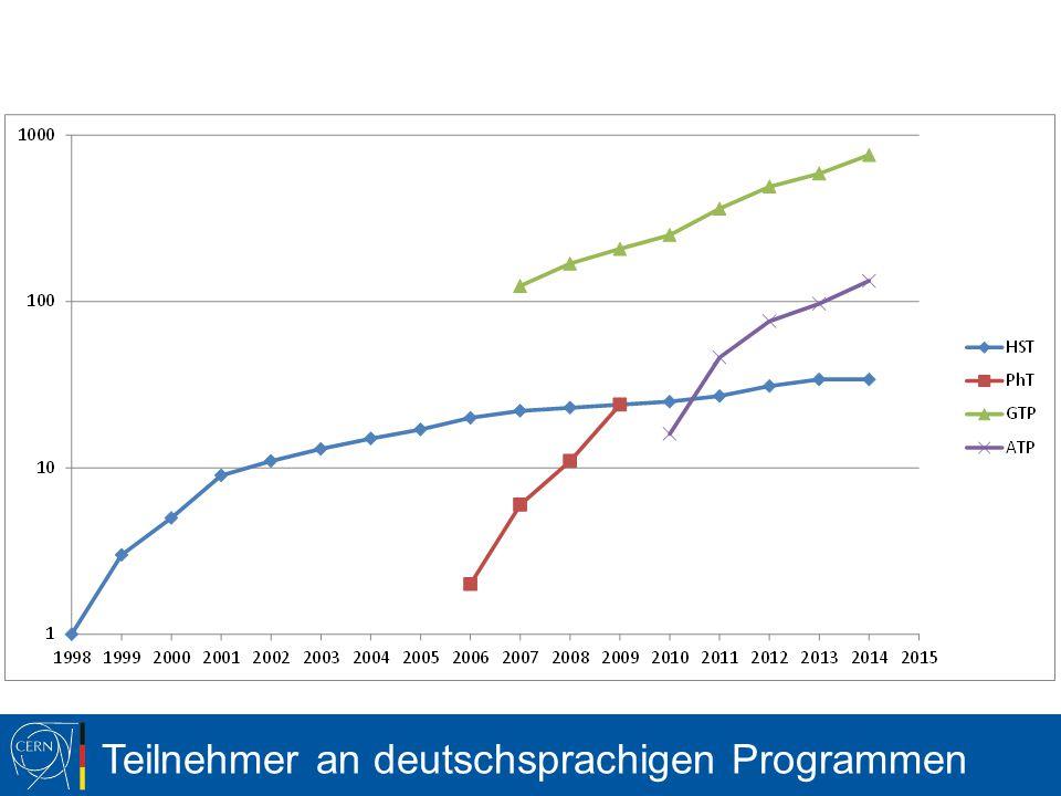 GTP – NTP DE – Deutsche Lehrerfortbildungen Frühjahr I (29.03.-03.04.) bundesweit, auch in Zusammenarbeit mit Netzwerk Teilchenwelt Frühjahr II (31.05.-05.06.) bundesweit, 20 Bayern Herbst I (11.-16.10.) bundesweit, 10 Sachsen Herbst II (25.-30.10.) bundesweit, auch in Zusammenarbeit mit Netzwerk Teilchenwelt Wir brauchen wieder einige Freiwillige.