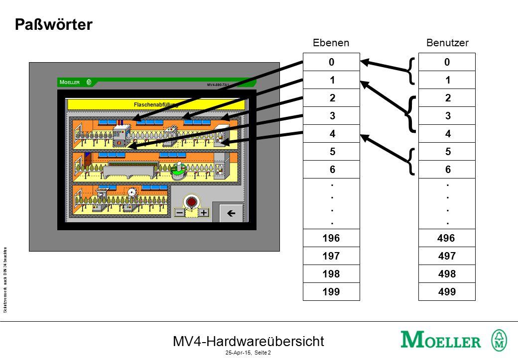 Schutzvermerk nach DIN 34 beachten MV4-Hardwareübersicht 25-Apr-15, Seite 2 Benutzer 0 1 2 3 4 5 6........