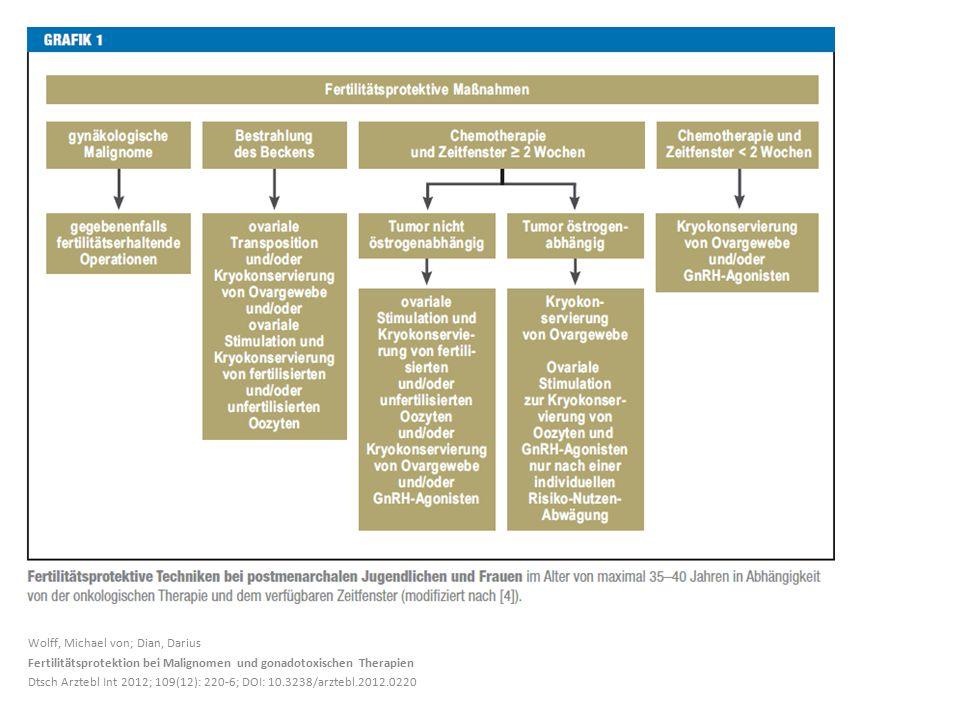 Wolff, Michael von; Dian, Darius Fertilitätsprotektion bei Malignomen und gonadotoxischen Therapien Dtsch Arztebl Int 2012; 109(12): 220-6; DOI: 10.3238/arztebl.2012.0220