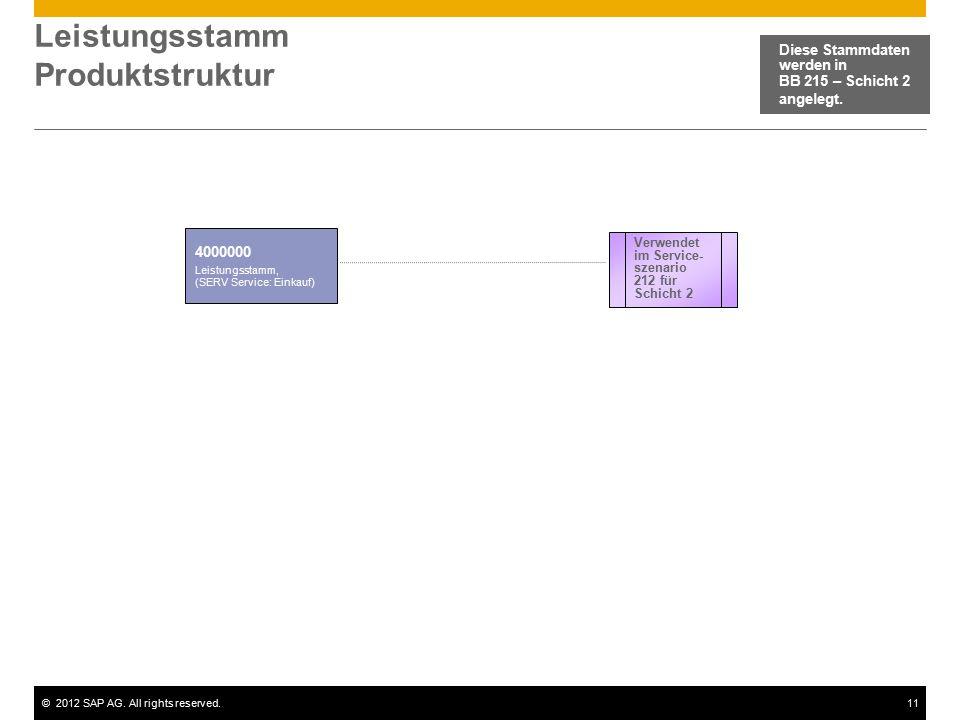 ©2012 SAP AG. All rights reserved.11 Leistungsstamm Produktstruktur Diese Stammdaten werden in BB 215 – Schicht 2 angelegt. 4000000 Leistungsstamm, (S