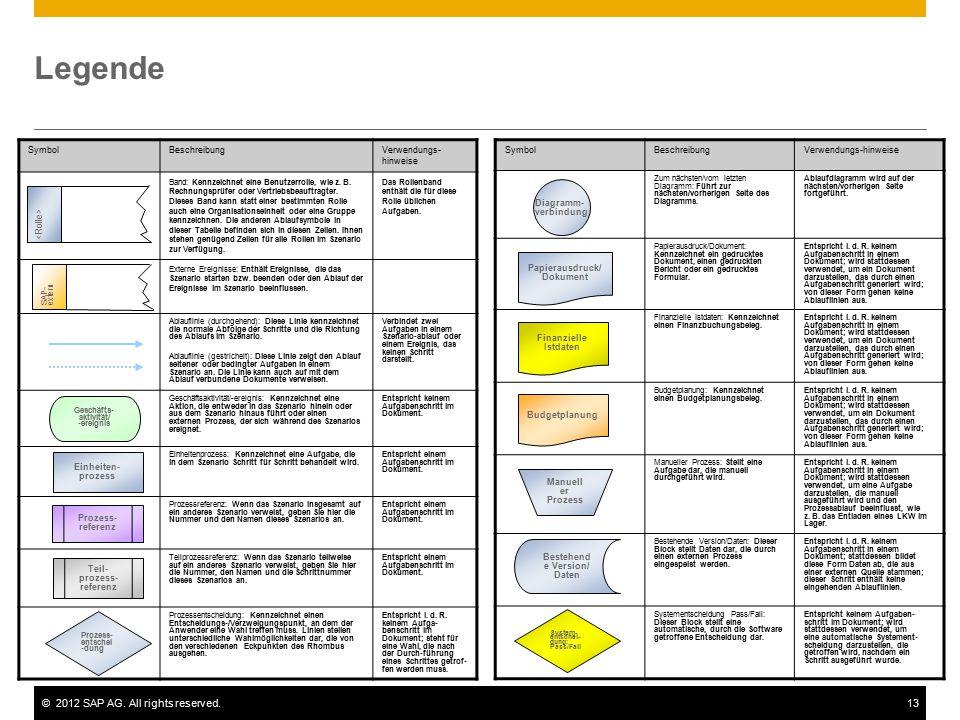 ©2012 SAP AG. All rights reserved.13 Legende SymbolBeschreibungVerwendungs- hinweise Band: Kennzeichnet eine Benutzerrolle, wie z. B. Rechnungsprüfer