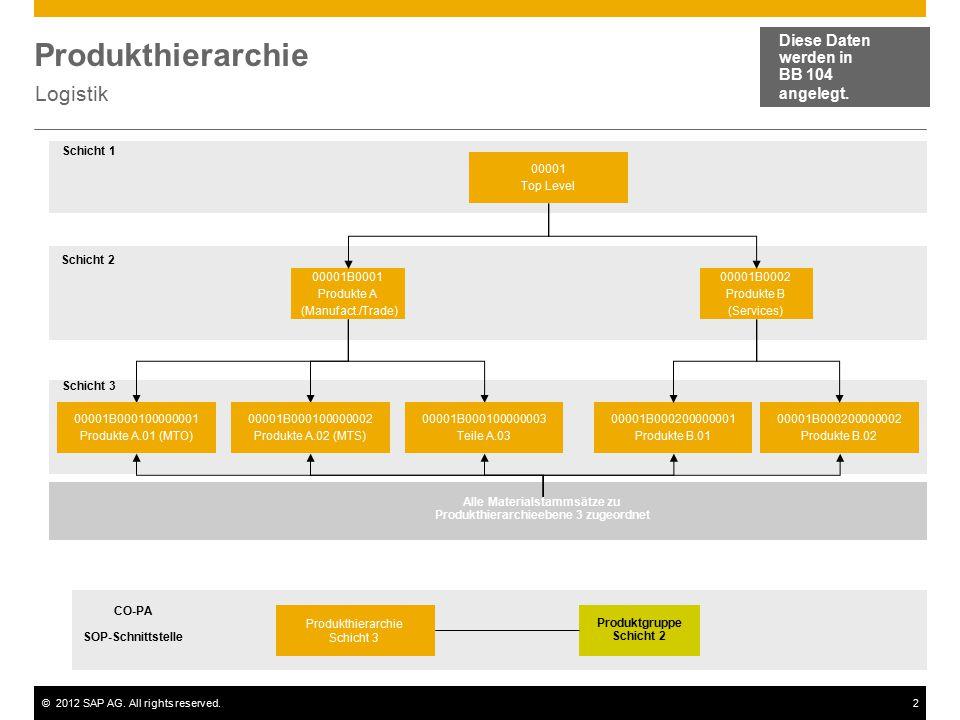 ©2012 SAP AG.All rights reserved.3 Produktgruppe Services Diese Daten werden in BB 192 angelegt.