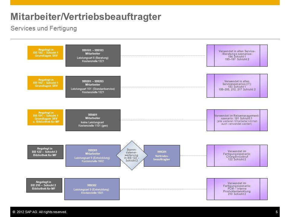©2012 SAP AG. All rights reserved.5 Mitarbeiter/Vertriebsbeauftragter Services und Fertigung 999101 – 999103 Mitarbeiter Leistungsart 8 (Beratung) Kos
