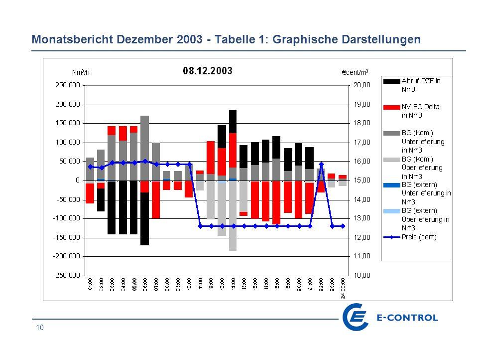 10 Monatsbericht Dezember 2003 - Tabelle 1: Graphische Darstellungen