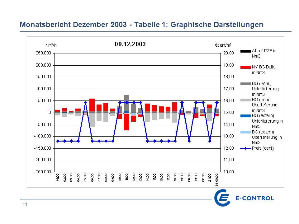 11 Monatsbericht Dezember 2003 - Tabelle 1: Graphische Darstellungen
