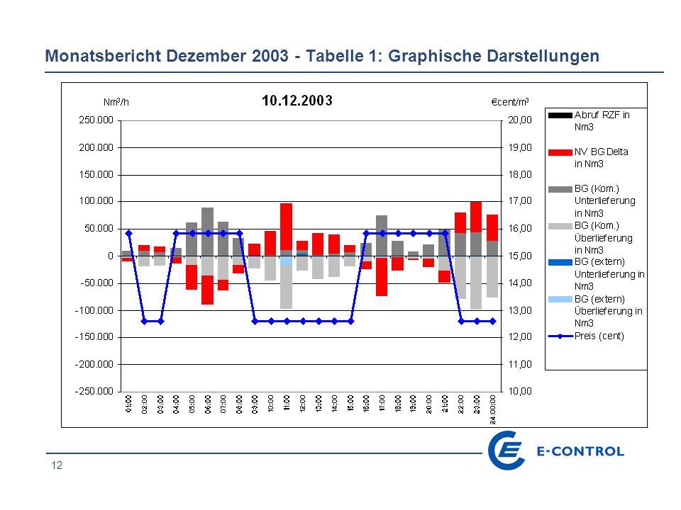 12 Monatsbericht Dezember 2003 - Tabelle 1: Graphische Darstellungen