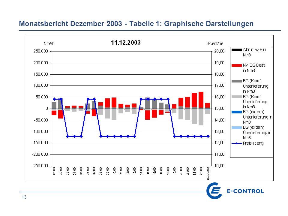 13 Monatsbericht Dezember 2003 - Tabelle 1: Graphische Darstellungen