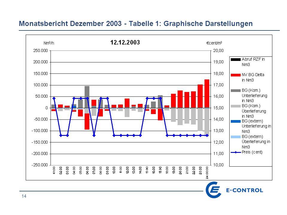 14 Monatsbericht Dezember 2003 - Tabelle 1: Graphische Darstellungen