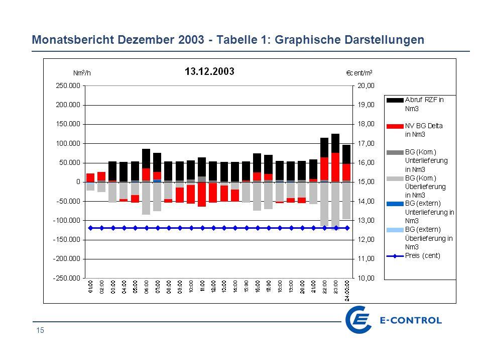 15 Monatsbericht Dezember 2003 - Tabelle 1: Graphische Darstellungen