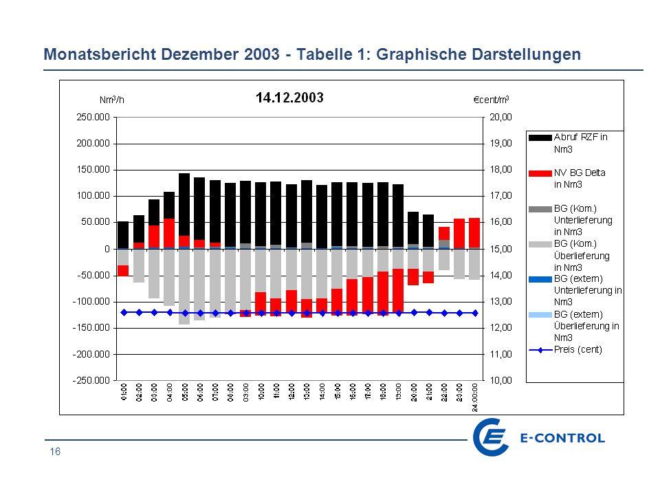 16 Monatsbericht Dezember 2003 - Tabelle 1: Graphische Darstellungen