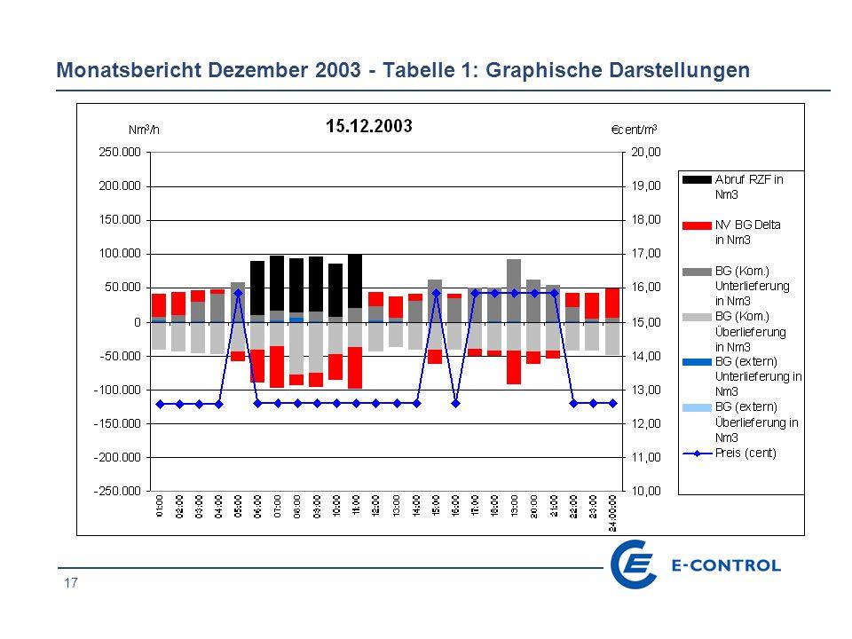 17 Monatsbericht Dezember 2003 - Tabelle 1: Graphische Darstellungen