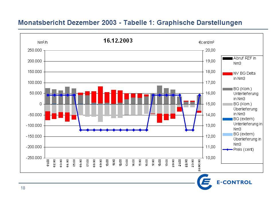 18 Monatsbericht Dezember 2003 - Tabelle 1: Graphische Darstellungen